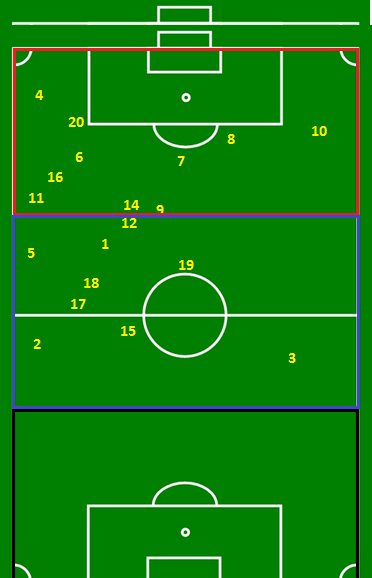 Neymar 2nd half positioning divided in 3rds