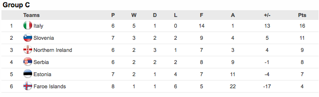 Euro 2012 table