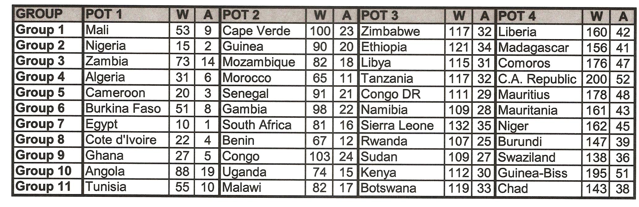 Seeding Criteria for Orange CAN 2012 draw - Malawi