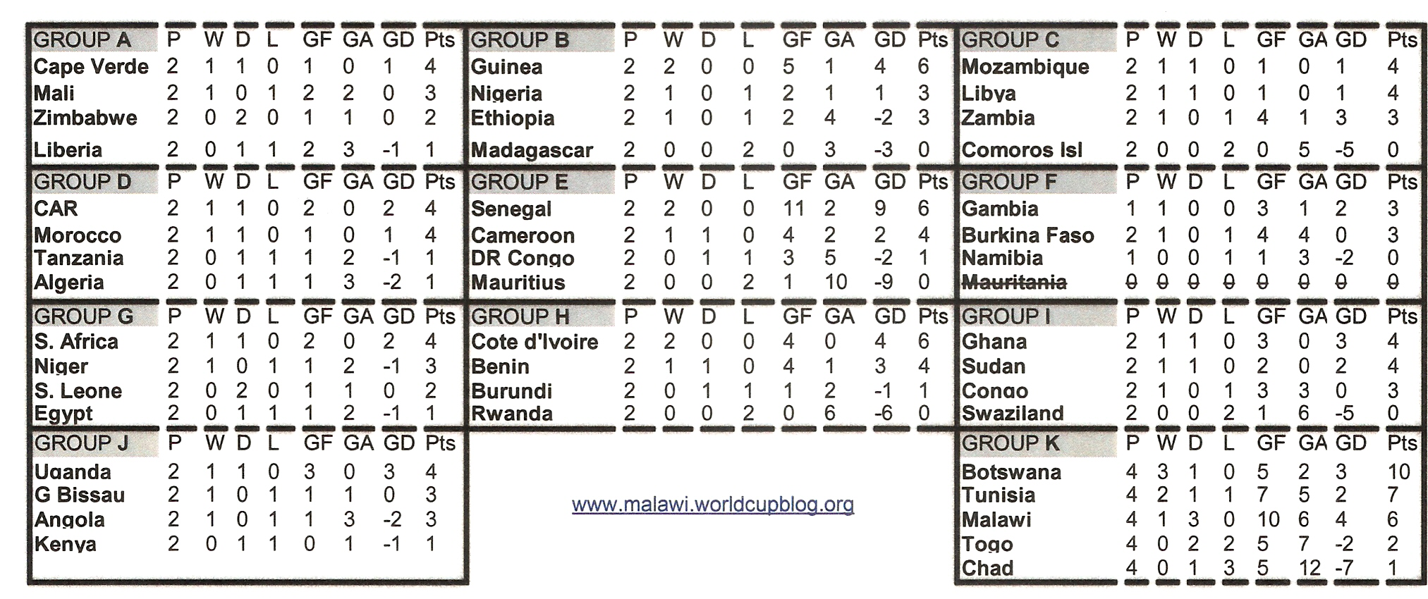 2012 Africa Cup of Nations qualification