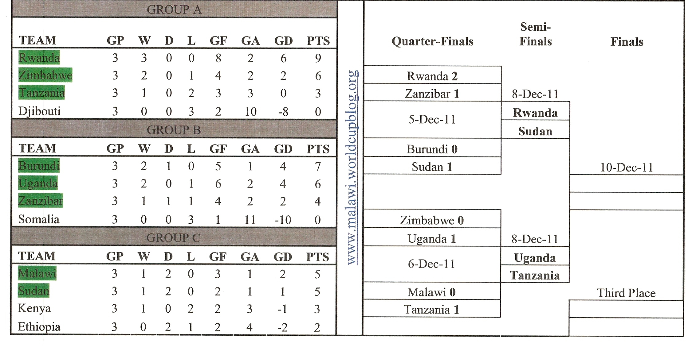 CECAFA 2011 Semis