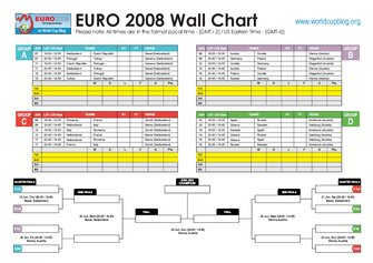 Euro 2008 Wall Chart