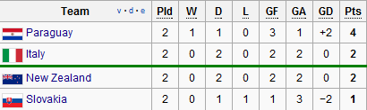 group f